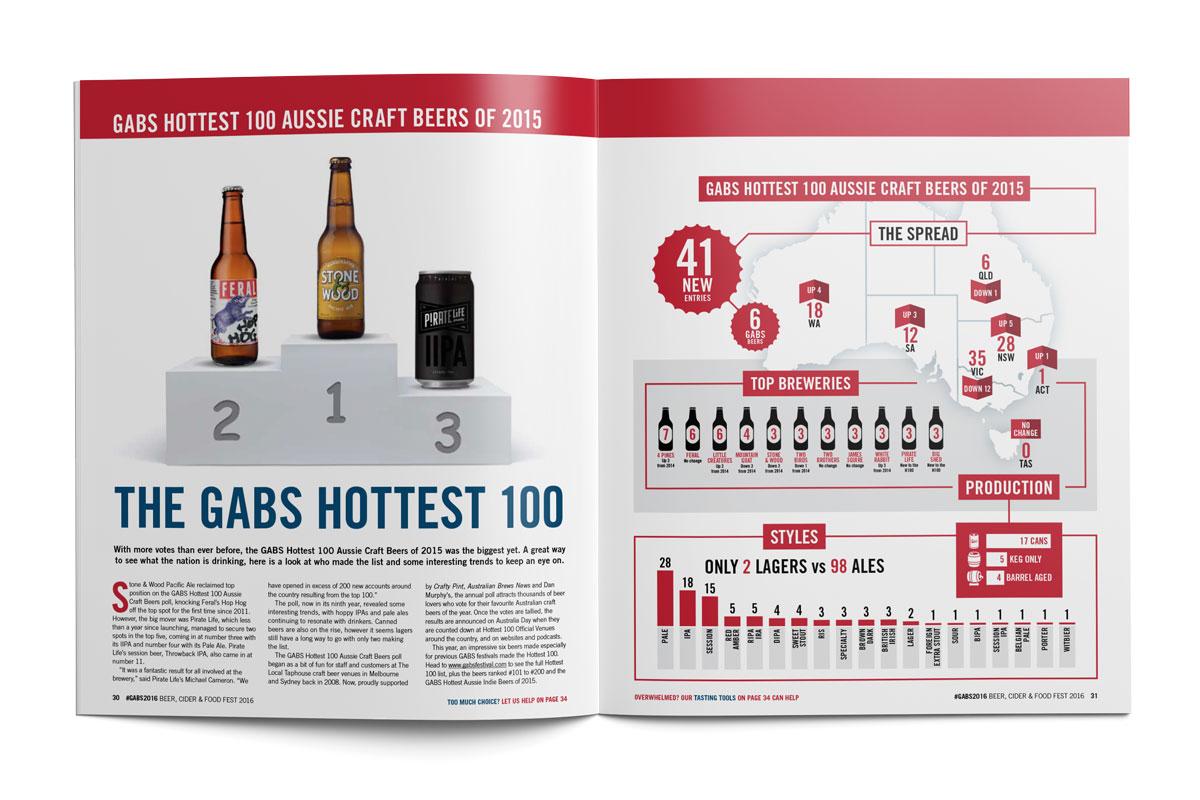 GABS Beer, Cider & Food Fest – Show Guide