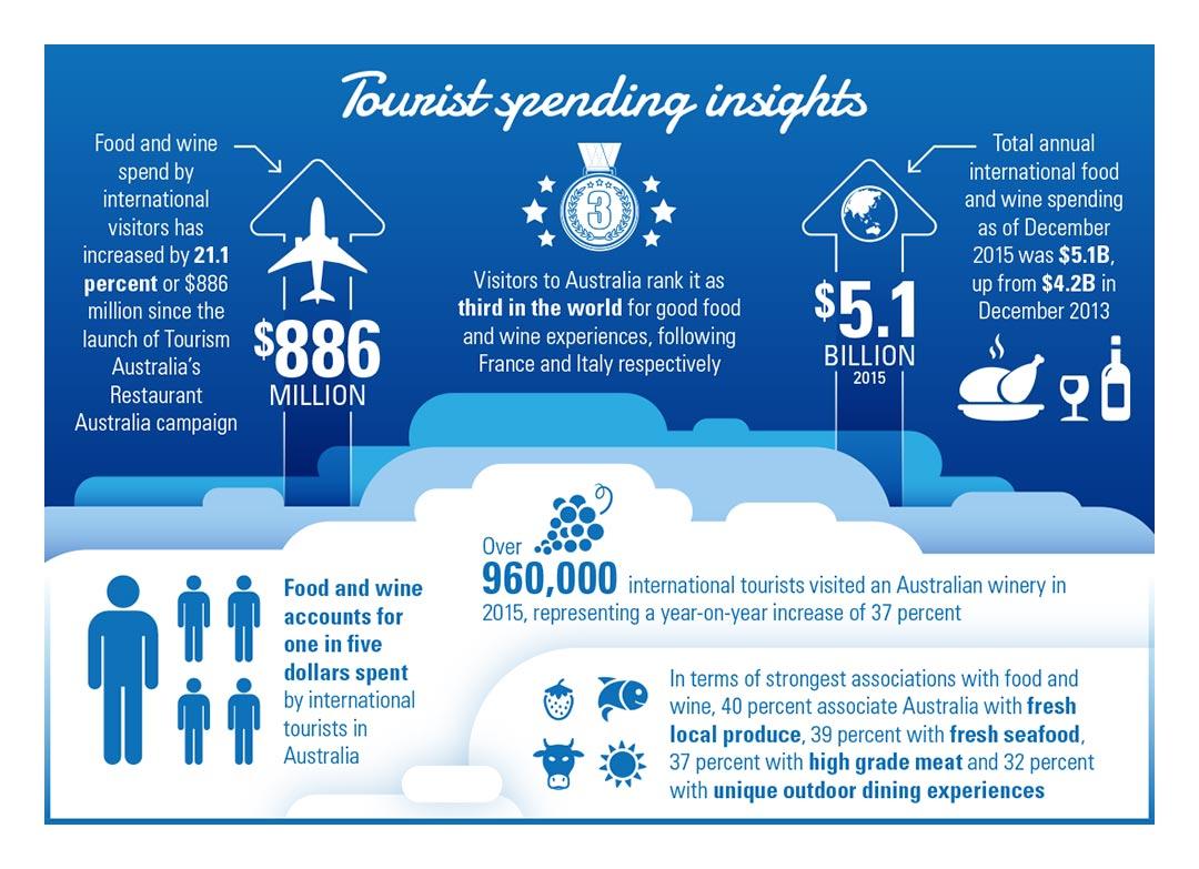 Tourist-Spending-insights
